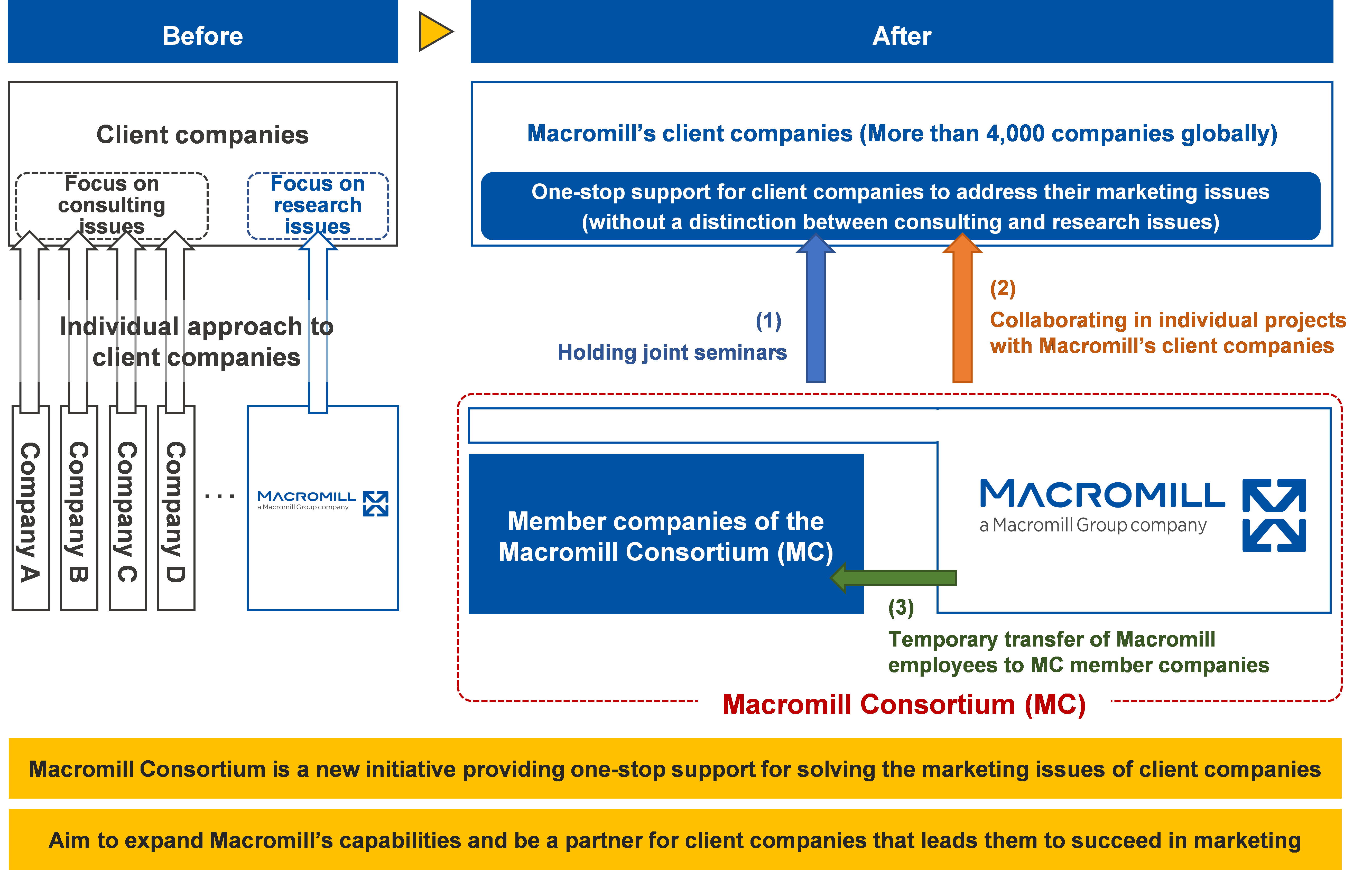 Conceptual diagram of the initiatives to be taken by Macromill Consortium (MC)